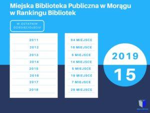 Grafika przedstawiająca pozycję biblioteki w Rankingu Bibliotek od 2011 roku; w kolejności 94, 16, 5, 14, 5, 19, 7, 26, 15